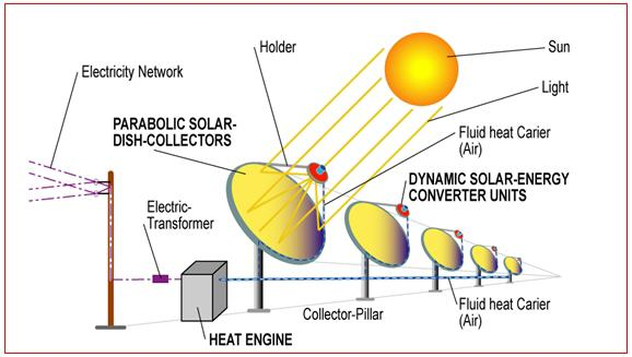 Dynamic Solarenergy Converter System. Focusarea Placed As Solar Energyabsorber Operated Dynamic Solarenergy Converter Units And An Heat Engine Eg Stirling User Of On Fluid. Wiring. Electric Fluid Focus Engine Diagram At Scoala.co